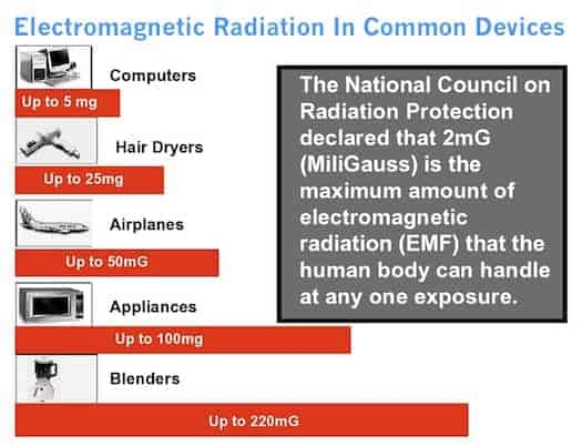 Electromagnetic Radiation In Common Devices