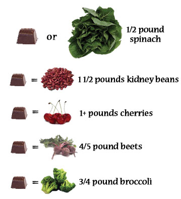 Xocai_spinachcomparison